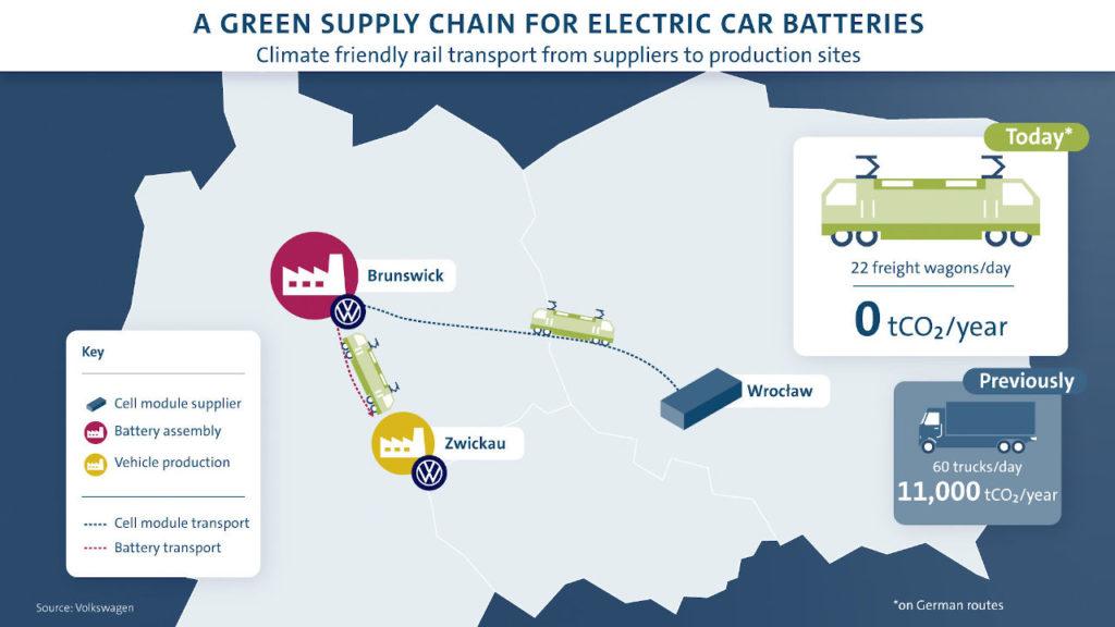 Las baterías de los Volkswagen ID.3 e ID.4 son ahora más verdes