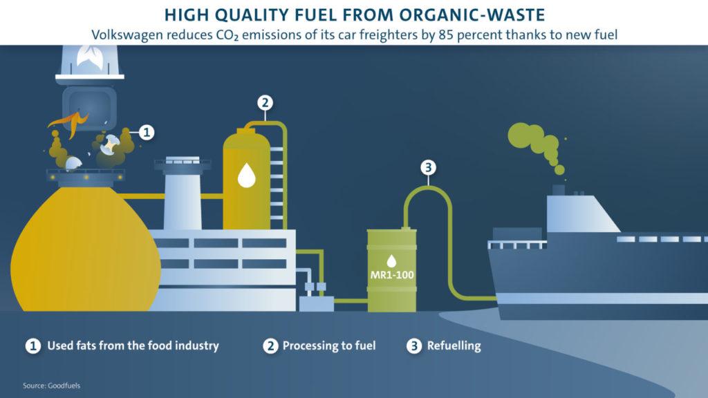 Volkswagen utiliza combustible de aceite reciclado en el transporte marítimo